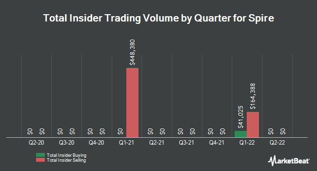 Insider Trades by Quarter for Spire (NYSE:SR)