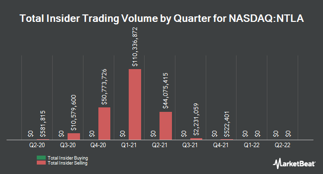 Insider Trades by Quarter for Intellia Therapeutics (NASDAQ:NTLA)
