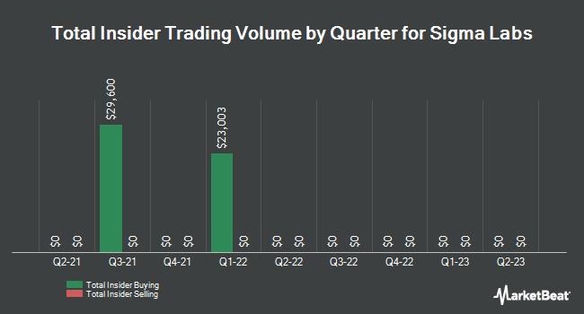 Insider Trades by Quarter for Sigma Labs (NASDAQ:SGLB)