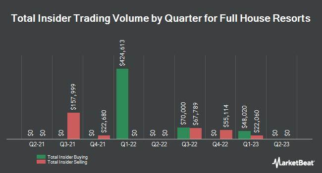 Insider Trading History for Full House Resorts (NASDAQ:FLL)
