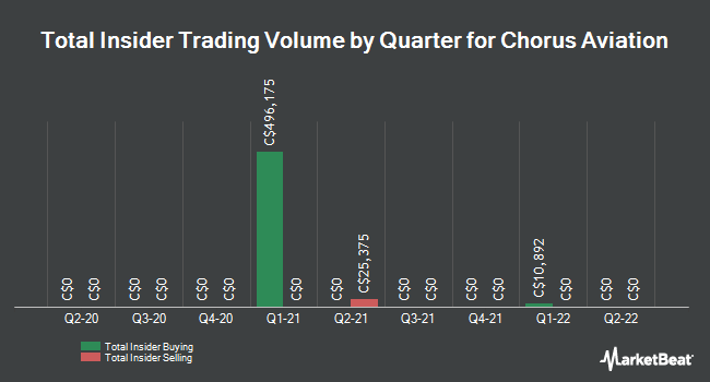 Insider Trades by Quarter for Chorus Aviation (TSE:CHR)