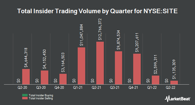 Insider Trades by Quarter for SiteOne Landscape Supply (NYSE:SITE)