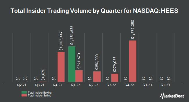 Insider Trades by Quarter for H&E Equipment Services (NASDAQ:HEES)