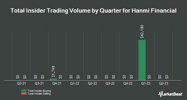 Insider Trades by Quarter for Hanmi Financial (NASDAQ:HAFC)