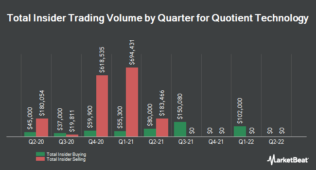 Insider Trades by Quarter for Quotient Technology (NYSE:QUOT)
