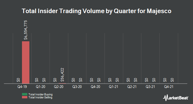 Insider Trades by Quarter for Majesco (NYSEAMERICAN:MJCO)
