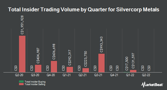 Insider Trades by Quarter for Silvercorp Metals (TSE:SVM)