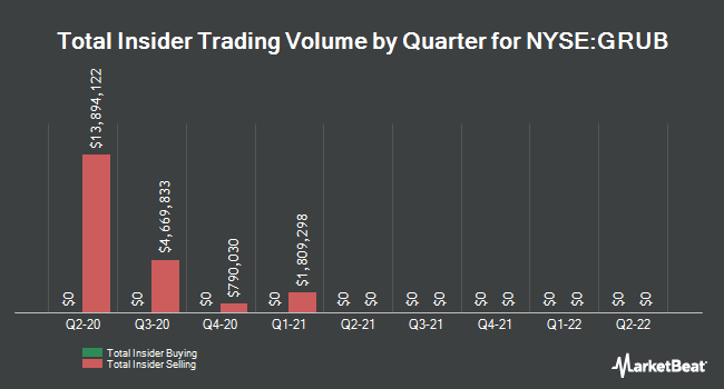 Insider Trades by Quarter for GrubHub (NYSE:GRUB)