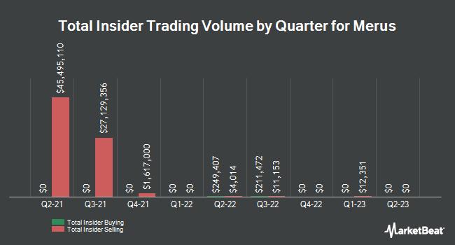 Insider Trading History for Merus (NASDAQ:MRUS)