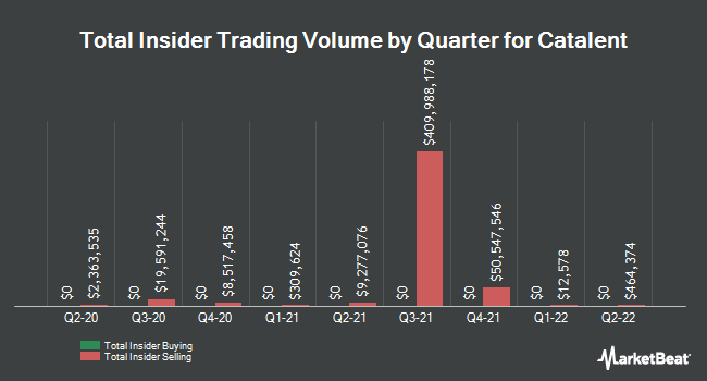 Insider Trades by Quarter for Catalent (NYSE:CTLT)