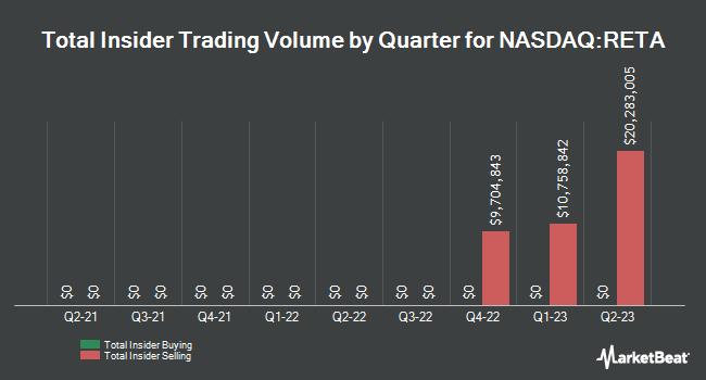 Insider Trading History for Reata Pharmaceuticals (NASDAQ:RETA)