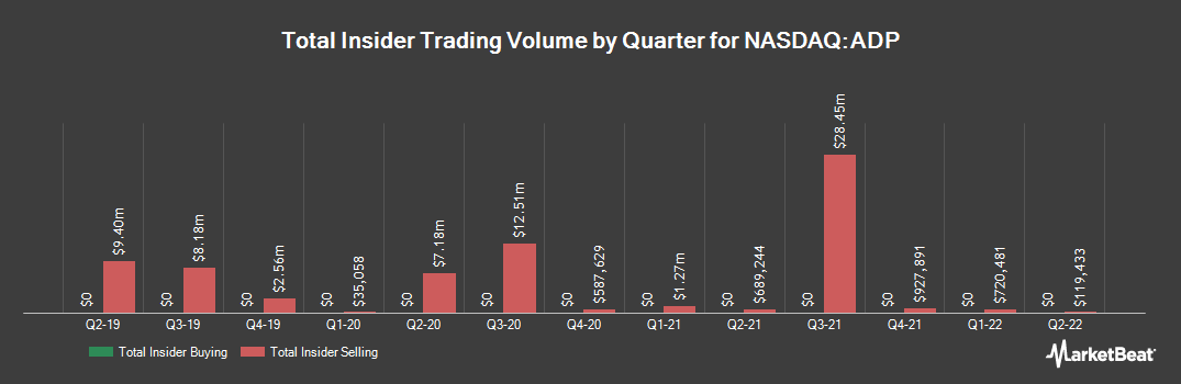 Insider Trading History for Automatic Data Processing (NASDAQ:ADP)