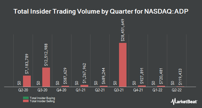 Insider Trades by Quarter for Automatic Data Processing (NASDAQ:ADP)
