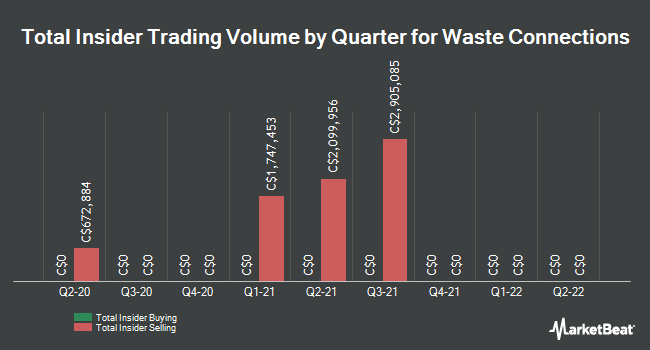 Insider Trades by Quarter for Waste Connections (TSE:WCN)