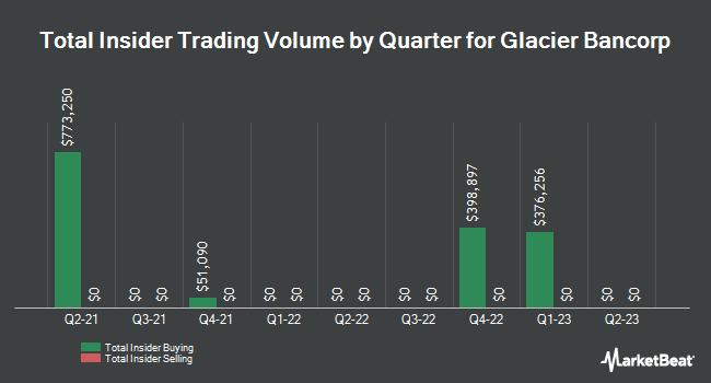 Insider Trades by Quarter for Glacier Bancorp (NASDAQ:GBCI)