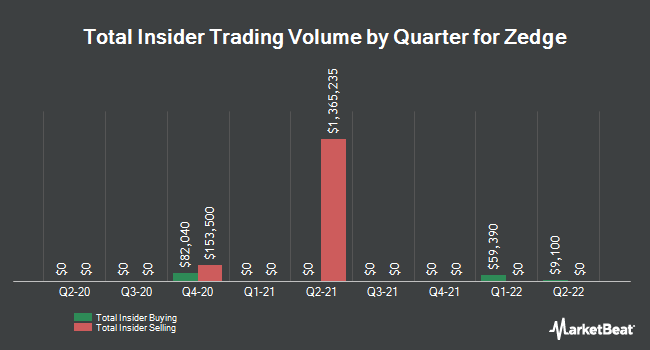 Insider Trades by Quarter for Zedge (NYSEAMERICAN:ZDGE)