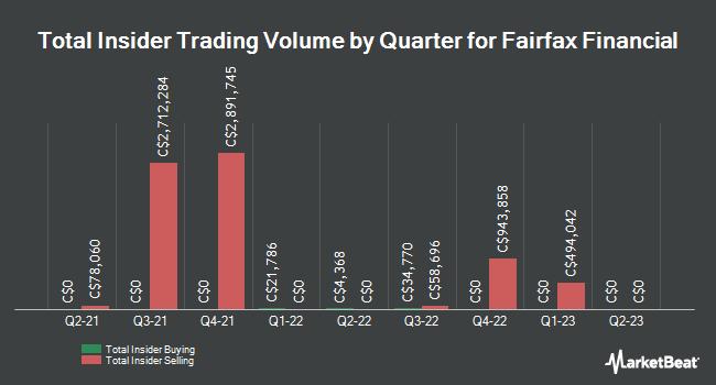 Insider Trades by Quarter for Fairfax Financial (TSE:FFH)