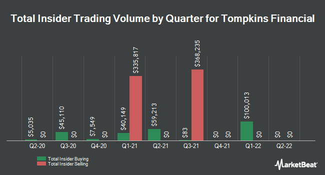 Insider Trades by Quarter for Tompkins Financial (NYSEAMERICAN:TMP)