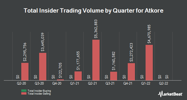 Insider Trades by Quarter for Atkore International Group (NYSE:ATKR)