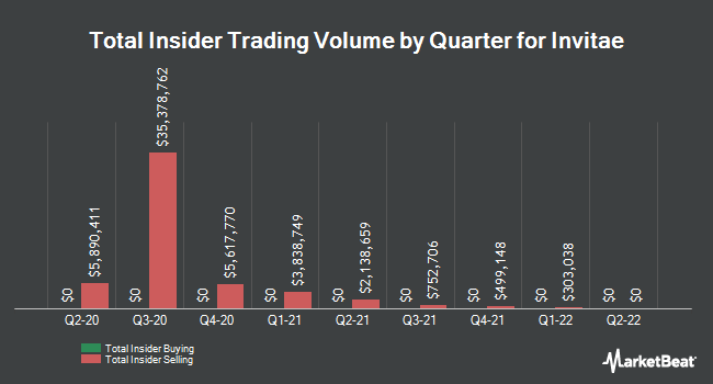 Insider Trades by Quarter for Invitae Corporation (NYSE:NVTA)