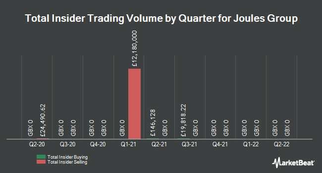 Insider Trades by Quarter for Joules Group (LON:JOUL)