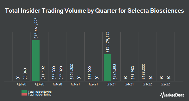 Insider Trades by Quarter for Selecta Biosciences (NASDAQ:SELB)