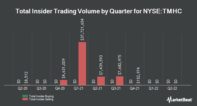Insider Trades by Quarter for Taylor Morrison Home Corporation (NYSE:TMHC)