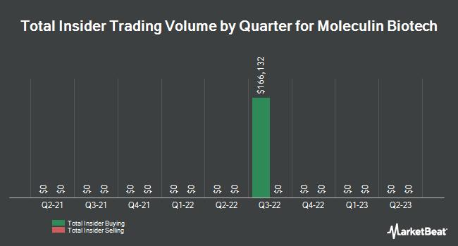 Insider Trades by Quarter for Moleculin Biotech (NASDAQ:MBRX)