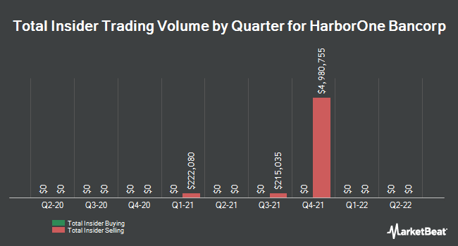 Insider Trades by Quarter for HarborOne Bancorp (NASDAQ:HONE)