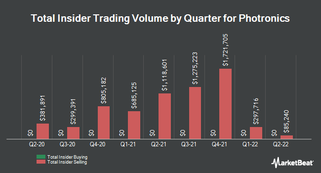 Insider Trades by Quarter for Photronics (NASDAQ:PLAB)