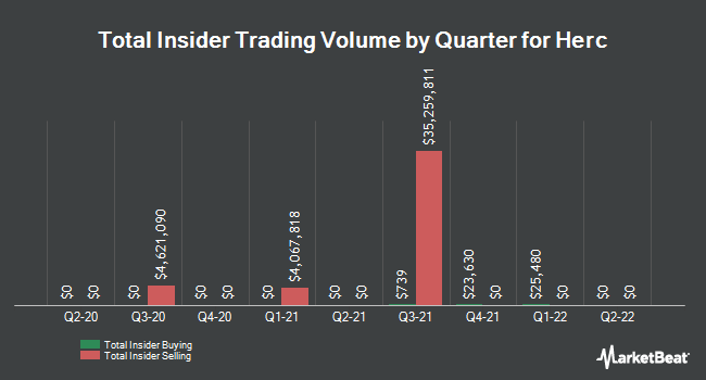 Insider Trades by Quarter for Herc Holdings (NYSE:HRI)