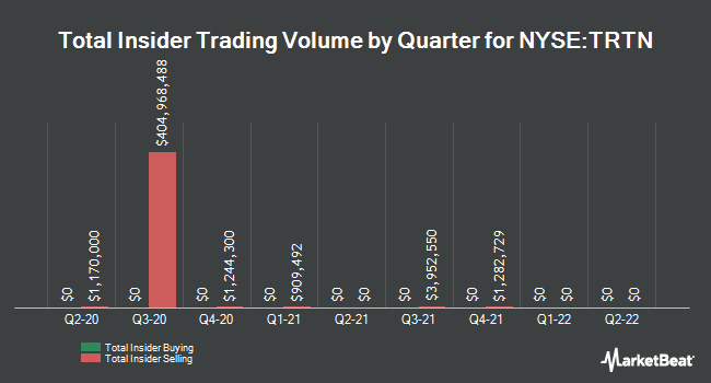 Insider Trades by Quarter for Triton International (NYSE:TRTN)