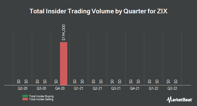 Insider Trades by Quarter for ZIX (NASDAQ:ZIXI)