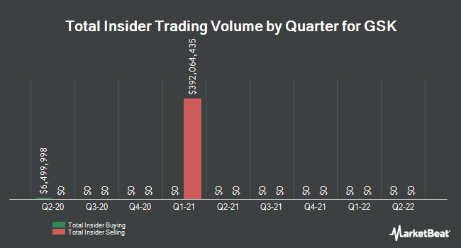 Insider Trades by Quarter for GlaxoSmithKline (NYSE:GSK)