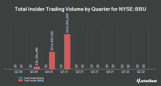 Insider Trading History for Brookfield Business Partners (NYSE:BBU)