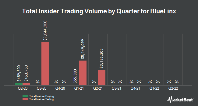 Insider Trades by Quarter for BlueLinx (NYSE:BXC)