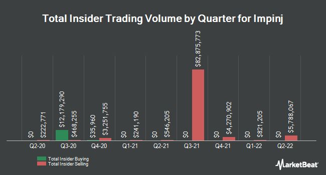 Insider Trades by Quarter for IMPINJ (NASDAQ:PI)
