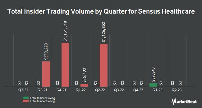 Insider Trades by Quarter for Sensus Healthcare (NASDAQ:SRTS)