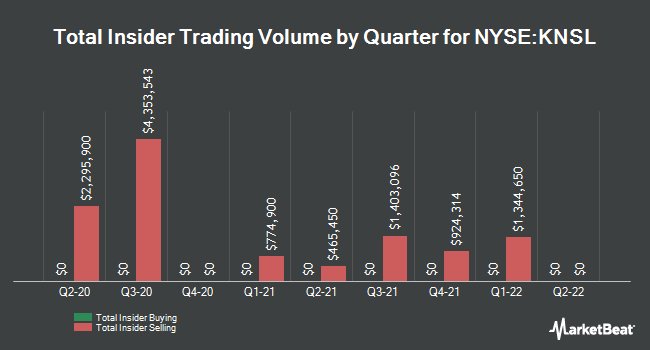 Insider Trading History for Kinsale Capital Group (NASDAQ:KNSL)