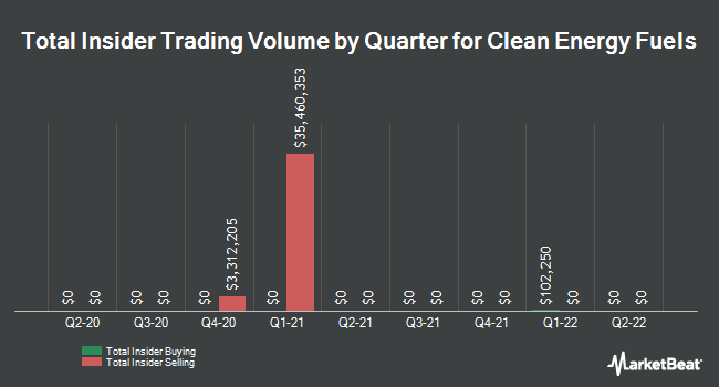 Insider Trades by Quarter for Clean Energy Fuels (NASDAQ:CLNE)