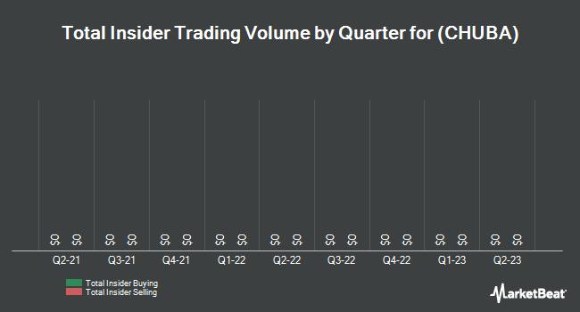 Insider Trades by Quarter for CommerceHub (NASDAQ:CHUBA)