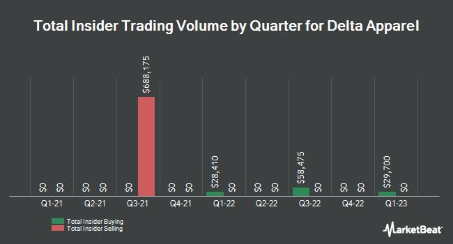 Insider Trades by Quarter for Delta Apparel (NYSEAMERICAN:DLA)