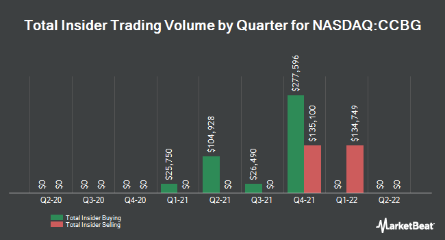 Insider Trades by Quarter for Capital City Bank Group (NASDAQ:CCBG)
