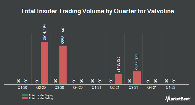 Insider Trades by Quarter for Valvoline (NYSE:VVV)