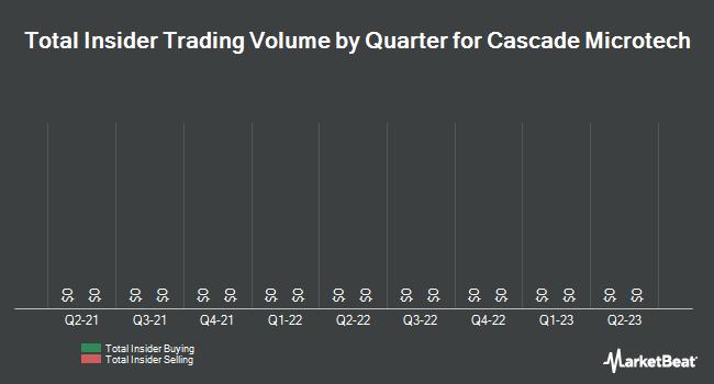 Insider Trades by Quarter for Cascade Microtech (NASDAQ:CSCD)