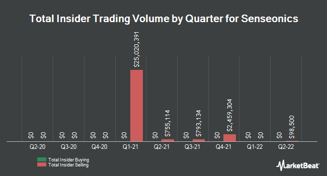 Insider Trades by Quarter for Senseonics Holdings (NYSEAMERICAN:SENS)