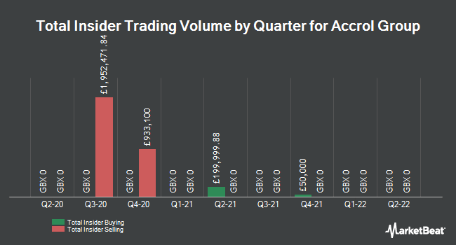 Insider Trades by Quarter for Accrol Group (LON:ACRL)