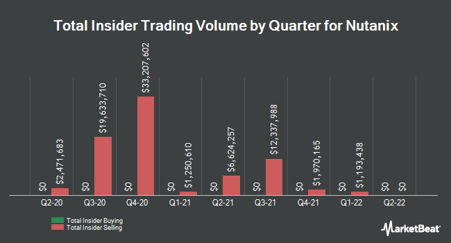 Insider Trades by Quarter for Nutanix (NASDAQ:NTNX)