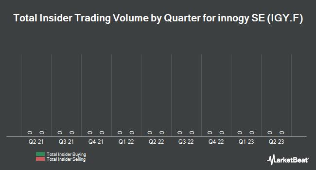 Insider Trading History for Innogy (ETR:IGY)
