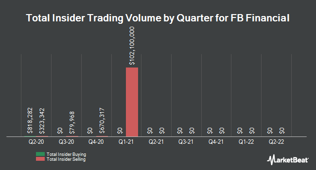 Insider Trading History for FB Financial (NYSE:FBK)